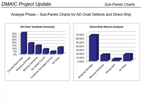 Sub-Pareto Charts
