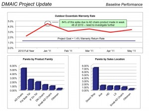 DMAIC Project - Trend and Pareto Charts