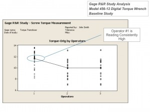 DMAIC Team GRR Graphical Analysis