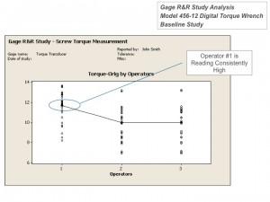 DMAIC Team GRR Graphical Analysis