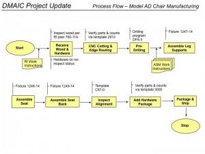 Process Flowchart - DMAIC Project
