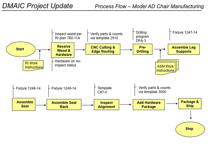 Dmaic process improvement excel and ppt templates for Six sigma flow chart template