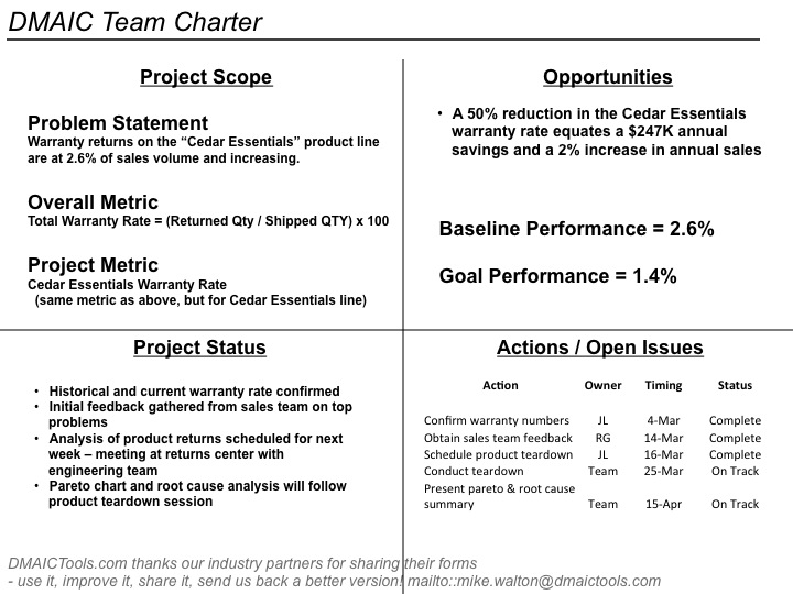 Dmaic Process Improvement Excel And Ppt Templates Examples