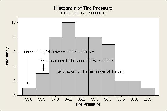 Tire Pressure Histogram Explained