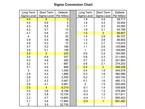 Sigma Conversion Chart
