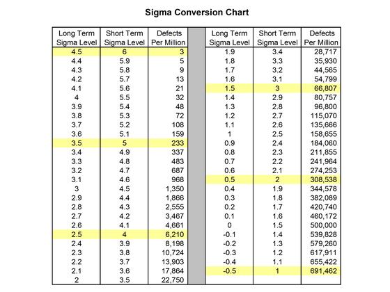 Sigma Conversion Chart
