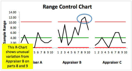 Range Chart for Troubleshooting Gage R&R Results