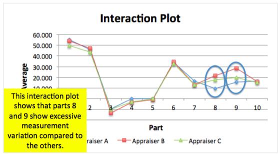 Interaction Plot - Gage R&R Study
