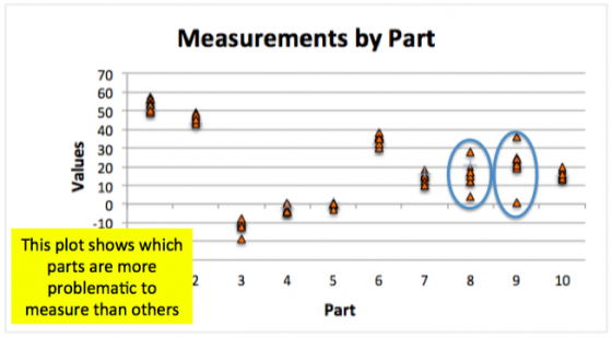 Plot of measurements by part for Gage R&R study