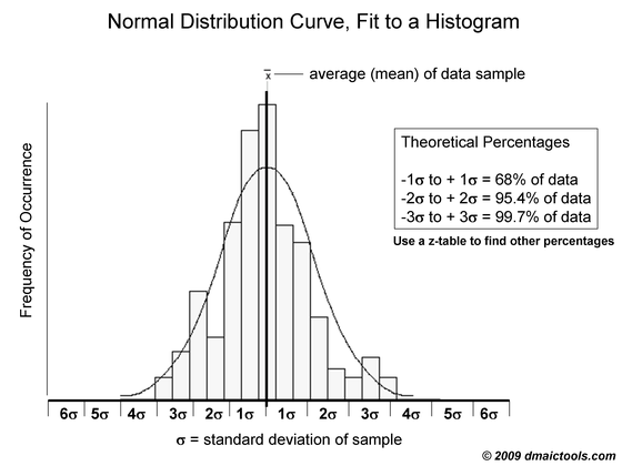 Normal Probability Curve — DMAIC Tools