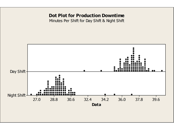 Dot Plot — DMAIC Tools
