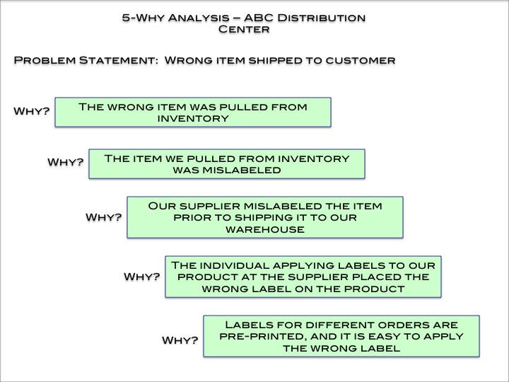 5-why analysis and supporting template — dmaic tools, Modern powerpoint