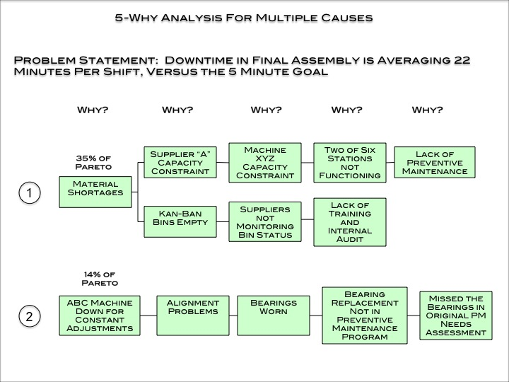 5-Why format for multiple causes