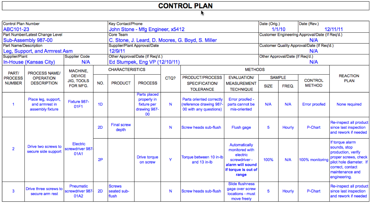 Control plans dmaic tools for Quality control plan template for manufacturing