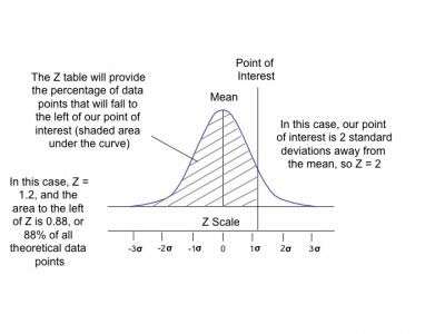 z definition used in z table