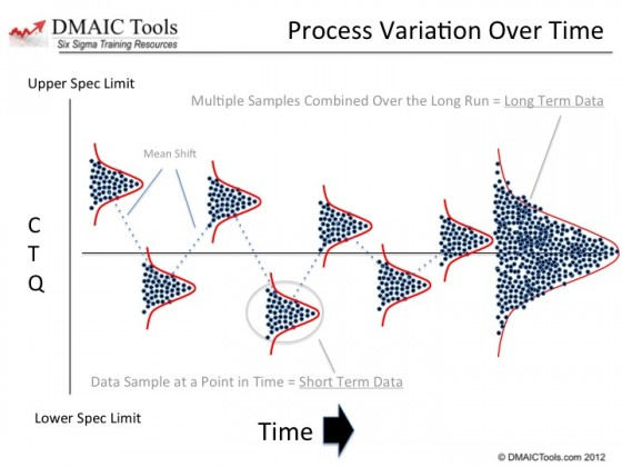process mean shift - short term versus long term data