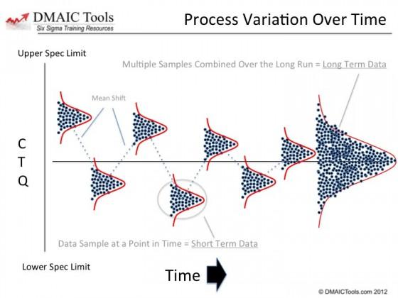 process mean shift - short term versus long term data