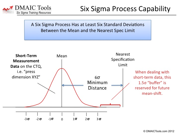 "what is six sigma 13062018 this article discusses the six sigma plus model of quality management (""the how and what"" of the model) along with illustrating the differences between."
