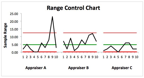 R Control Chart Example