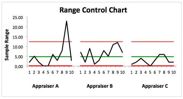 Statistical Process Control — DMAIC Tools