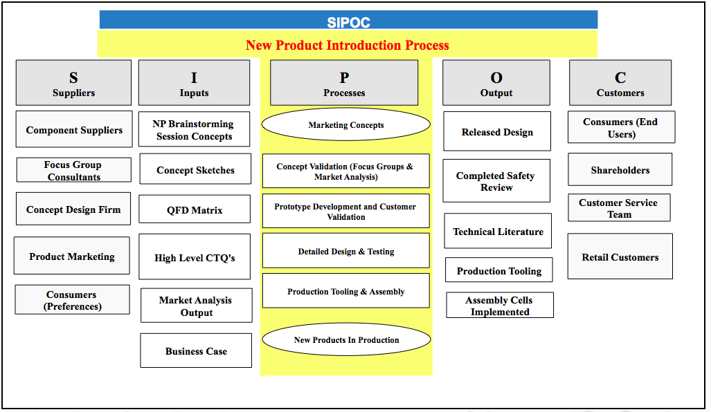 Sipoc Diagram Dmaic Tools