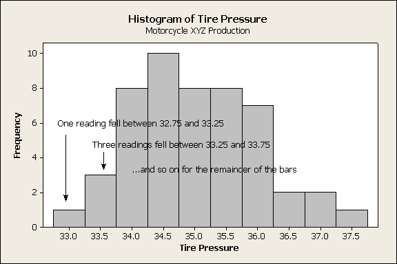 Tire Pressure Histogram Explained