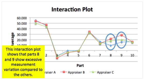 Interaction Plot - Gage R&R Study