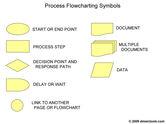 Flowchart | DMAIC Tools - Excel and Powerpoint Downloads
