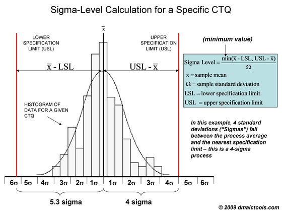 sigma level calculation