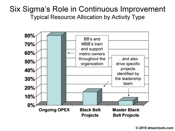 six sigma black belt project template - what is six sigma dmaic tools excel and powerpoint