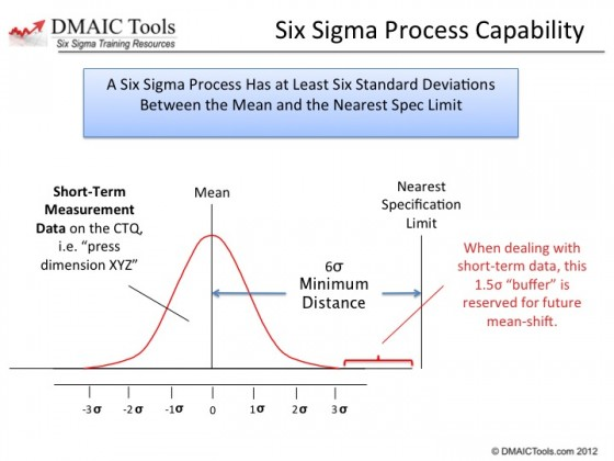the statistical definition of Six Sigma