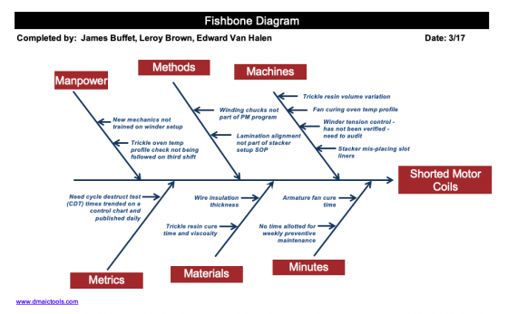 The Best Fishbone Diagram Excel Template Dmaictools Com